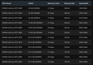 Tableau montrant supposément certaines spécificités de la série RTX 3000